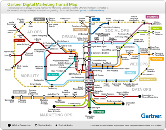 Gartner Martech Map
