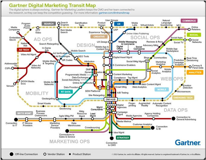 Gartner Martech Map