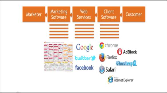 Software es el interface con los clientes