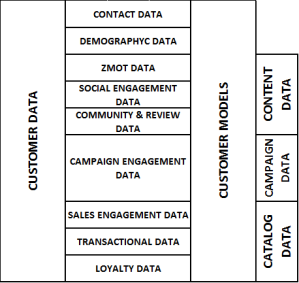 CUSTOMER DATA & MODELS. MARTECH GAMERING