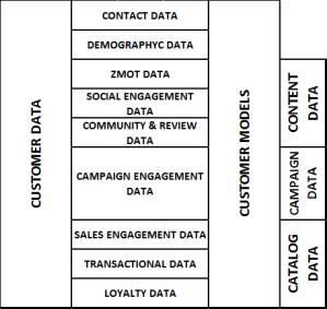 CUSTOMER DATA & MODELS. MARTECH GAMERING