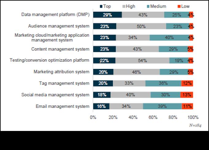 EPDM 1 Prioridad MarTech en Grandes Empresas