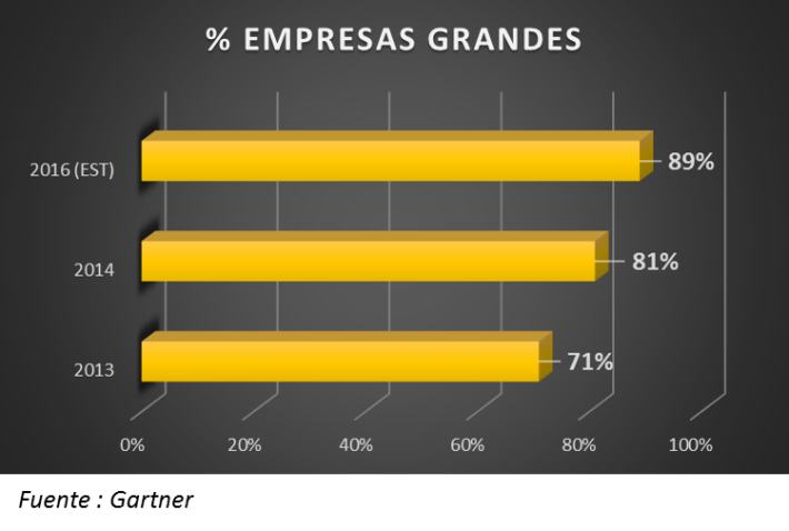 Grandes Empresas con CMT 2014