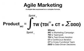 "La ""fórmula"" de Agile Marketing"