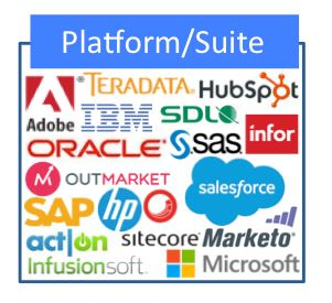 Platform Suite Martech Cathegory by Scott Brinker
