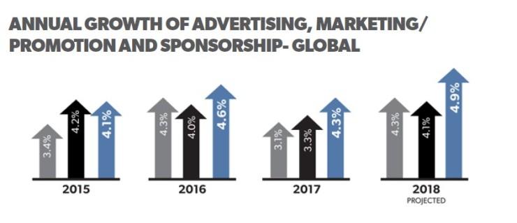 Crecimiento mundial de los elementos del marketing mix- IEG 2017