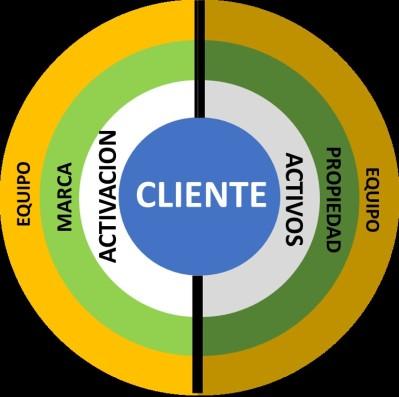 Elementos fundamentales de un proyecto de patrocinio