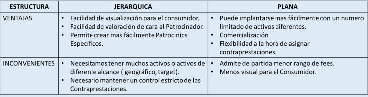 Ventajas e Inconvenientes de las Estructuras de Patrocinio